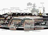 بزرگترین کشتی های جنگی در ارتش